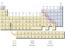 Metalloids On The Periodic Table Periodic Table Metals Nonmetals Metalloids Labeled Periodic Table