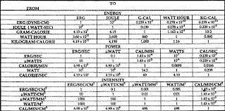 coatbapn fraction conversion metric table