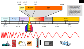 what is infrared light used for infrared basics ir equipment and infrared ovens by