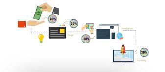 web development company kochi software development services kerala