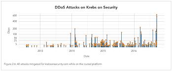 akamai on the record krebsonsecurity attack u2014 krebs on security