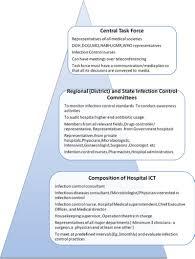 indianjournalofcancer 2013 50 1 71 104065 f3 jpg