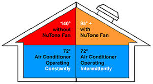 professional electric attic fan installation maryland attic