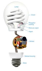a guide to compact fluorescent lamps cfl u0026 fluorescent tubes