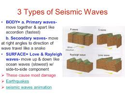 what type of seismic waves travel through earth images Types of waves earth science pinterest plate tectonics and jpg
