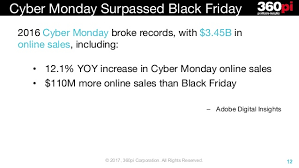 strategy for amazon black friday holiday strategies unwrapped a look back at amazon walmart and othe u2026