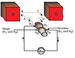 describe the working of an ac generator with the help of a