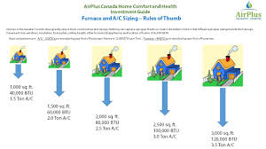 what size air conditioner do i need airplus canada airplus canada