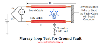 how to locate faults in cables types of cable faults
