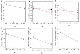 accelerating vaccine formulation development using design of