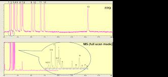 chromablography restek u0027s chromatography blog