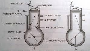 difference between si engine and ci engine mechanical booster
