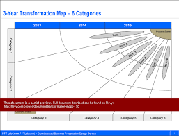 transformation maps powerpoint