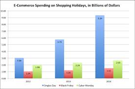adobe black friday sale online shopping holidays e commerce spending on singles day