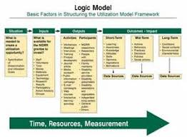 logic model templates free case study sample analysis