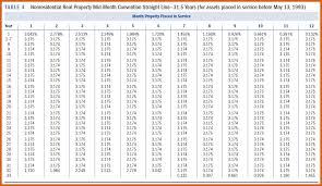 Ads Depreciation Table Macrs Depreciation Tables Apa Examples