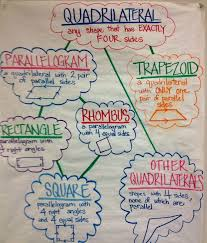 naming and describing quadrilaterals in 3rd grade smathsmarts