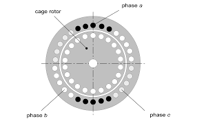 chapter modelling induction motors cross section of an motor
