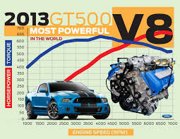 2013 mustang production numbers 2013 shelby mustang gt500 certified at 662 horsepower
