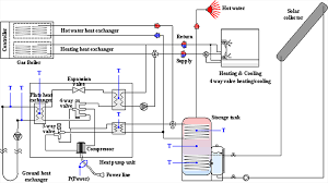 performance investigation of the hybrid renewable energy system