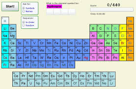periodic table science book olliebray com on line resources for science teachers videos of