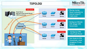 cara membuat vpn ip di mikrotik cara mengakses jaringan intranet dari router yang tidak memiliki ip