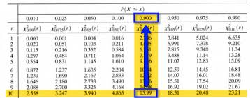 Chi Square P Value Table The Chi Square Table Stat 414 415
