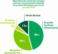 Consommation De Produits Bio Dans Des Lieux D Achats Bio Diversifiés Agriculturebio Agriculture