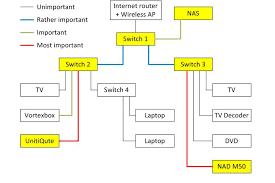 audioquest ethernet cables pt 2 the ear