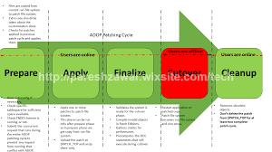 adop online patching oracle ebs r12 2 paresh zawar tech blog