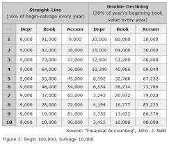 gaap useful life table depreciation straight line vs double declining methods