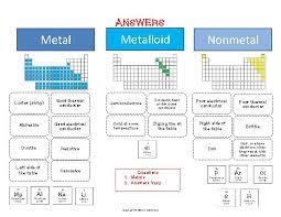 Nonmetals In The Periodic Table Metals Nonmetals Metalloids Cut U0026 Paste Activity