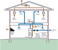 whole building delivered ventilation building america solution