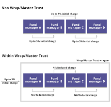 what are wraps master trusts wraps funds focus