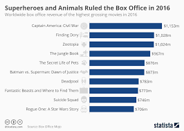 chart superheroes and animals ruled the box office in 2016 statista
