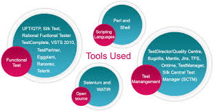 most usable software bugs or defects tracking tools jps jobs park