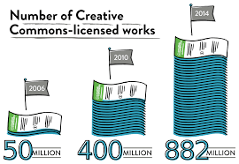 list of major creative commons licensed works wikipedia