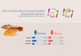 Consommation De Produits Bio Dans Inra Profil Des Consommateurs Bio Cohorte Nutrinet Santé