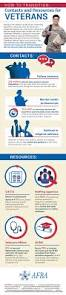 Ptsd Worksheets Contacts And Resources For Veterans Infographic
