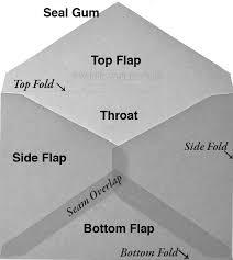 Envelopes Size Envelope Size Chart Help Understanding Envelope Sizes
