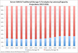 latency vs capacity storage projections 2012 2026 wikibon research