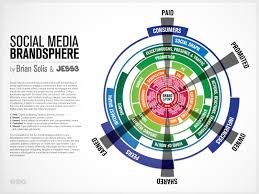 social media brandsphere blog about infographics and data