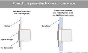 norme prise electrique cuisine norme electrique cuisine norme lectrique de sections de fil ou cble