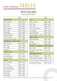 hospitality salary guide 2016