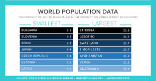 2017 world population data sheet