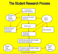 thesis about education in english a good poster on student s critical thinking processes when doing