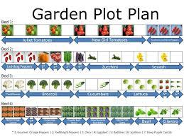 Garden Plot Layout Garden Plot Planner Home Design Ideas And Pictures