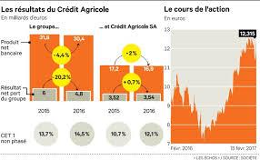 cr it agricole atlantique vend si e un projet de fermeture d agences passe mal au crédit agricole