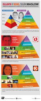 toledo a keiko quot quien 7 best infografías images on pinterest entrepreneurship social