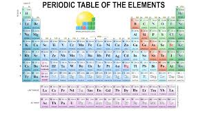 high chemistry periodic table periodic table wallpaper high resolution 42 high quality periodic